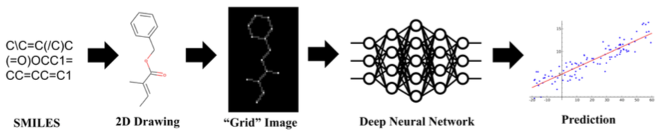 Chemception: Deep Learning from 2D Chemical Structure Images